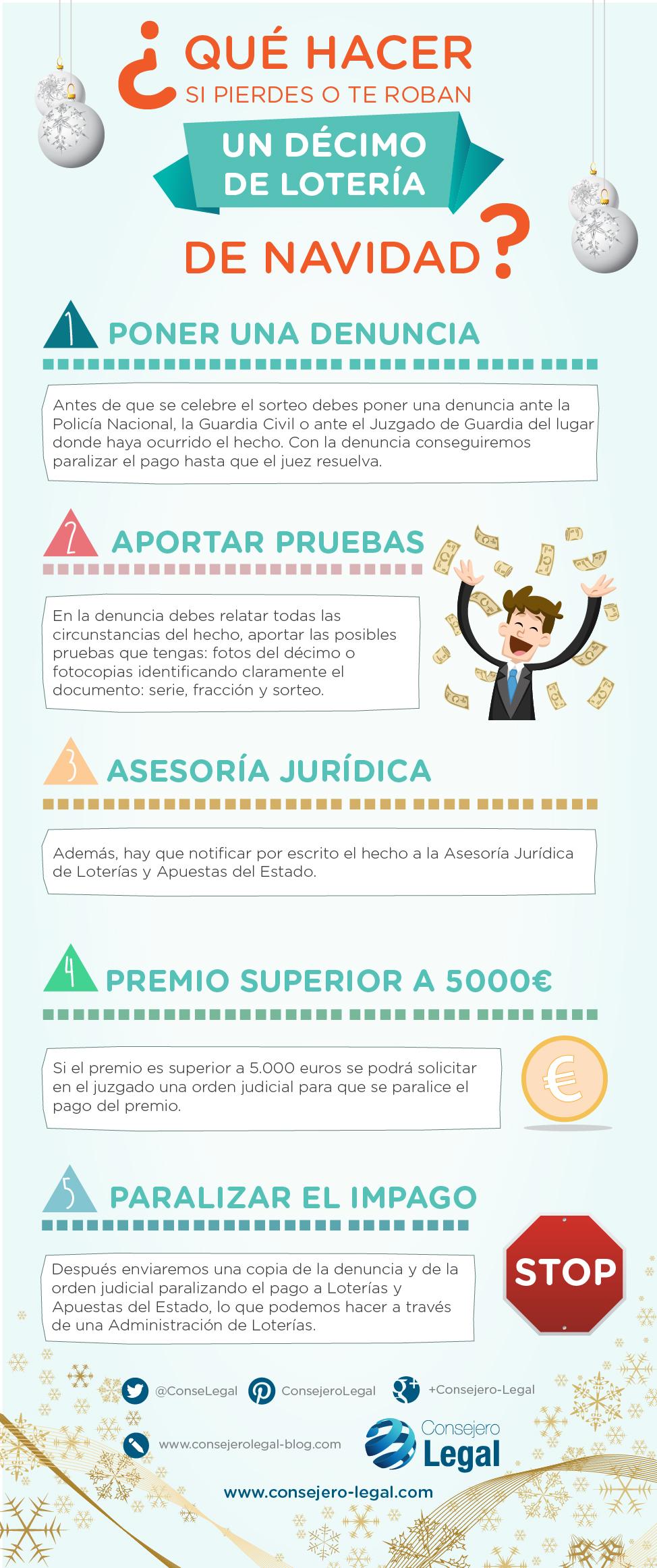 Qué hacer si pierdes o te roban un décimo de lotería (infografía) - Consejero Legal